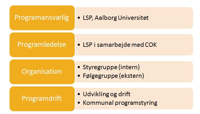 organisering_skole